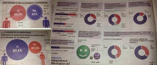 Encuesta de La Vanguardia