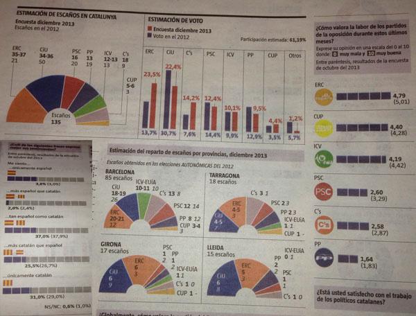 Parlamento catalán encuesta noviembre 2013