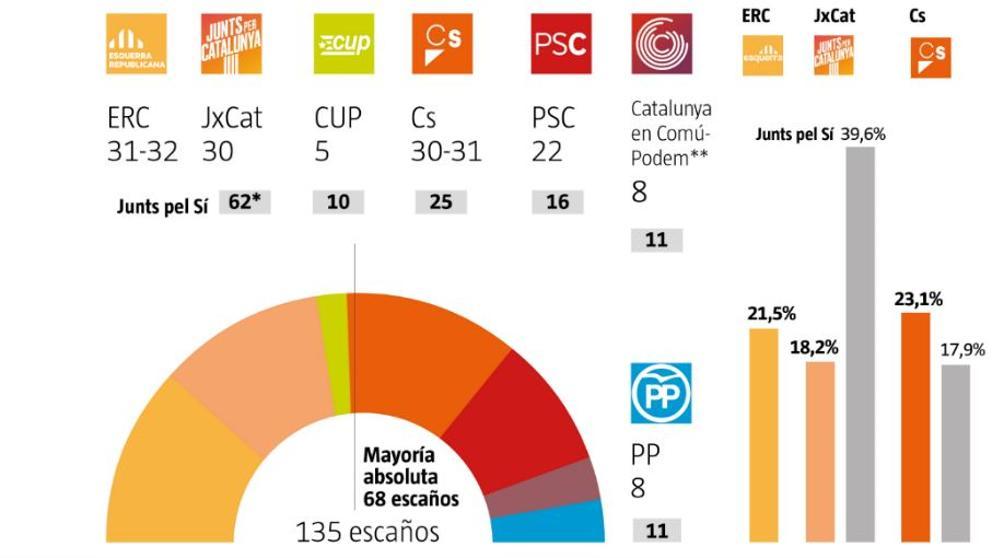 Encuesta La Vanguardia 10/12/2017