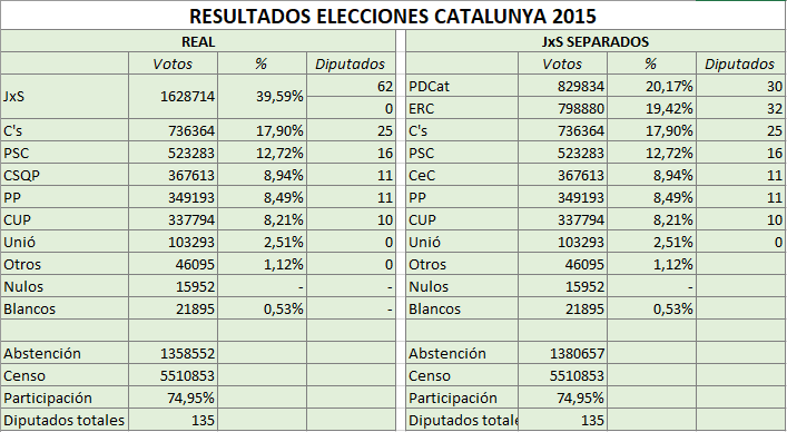 Hondt Catalunya 2015