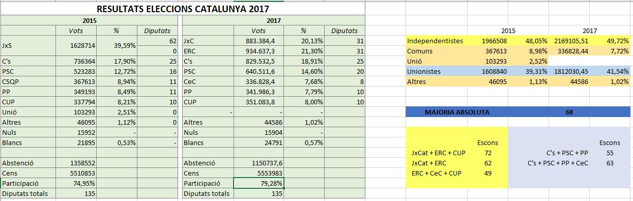 Porra electoral por flujos 2017